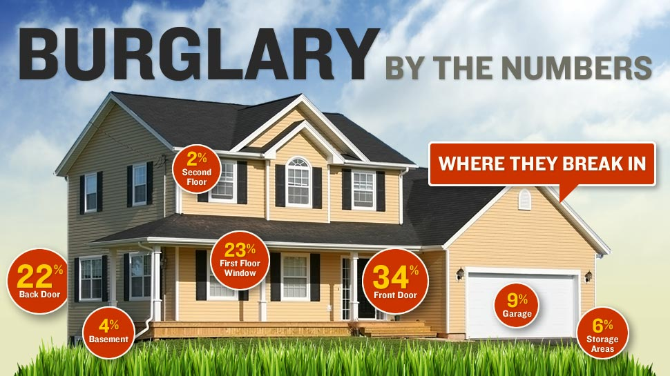 Burglary by the numbers: Where they break in